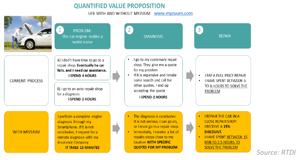 Quantified Value Proposition by RTDI